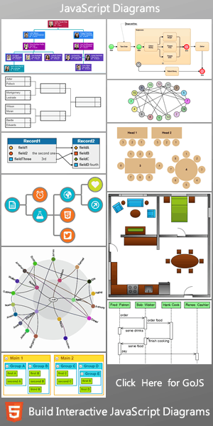 gojs interactive javascript diagrams